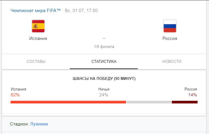 Прогноз и ставки на матч Испания – Россия 1 июля: есть ли шансы на победу?