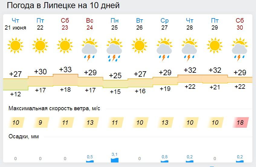 Шоковая жара - в субботу, грозовые ливни – в воскресенье (прогноз погоды на выходные)