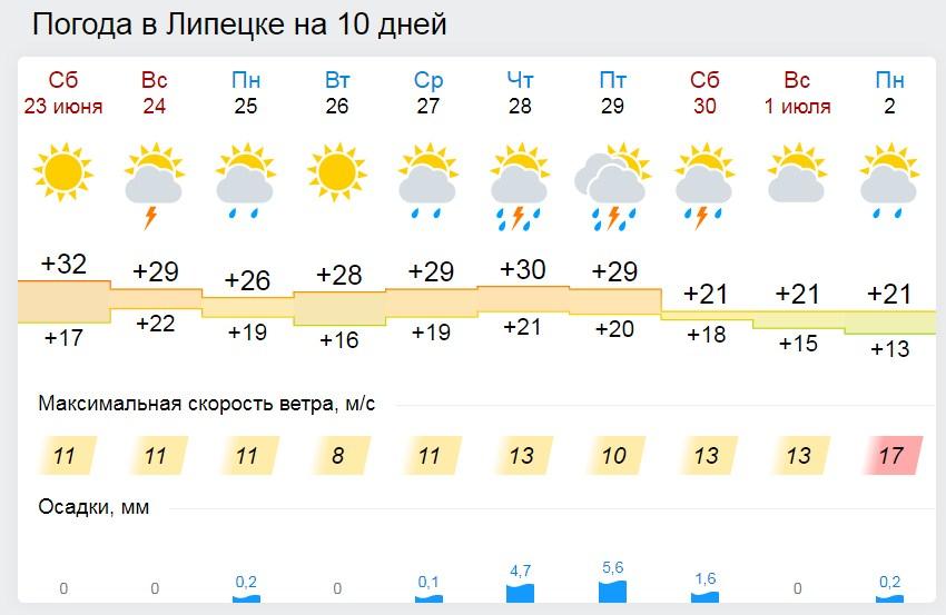 Очень жарко,  душно и дождливо будет в Липецке (прогноз погоды на неделю)
