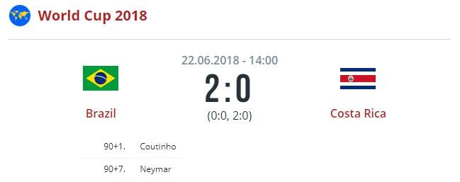 Швейцария – Коста-Рика, 27 июня: прогноз на матч ЧМ