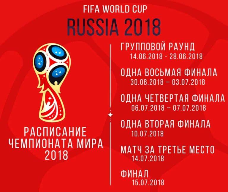 Группы ЧМ мира по футболу 2018: результаты матчей