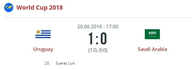 Уругвай — Россия, 25 июня 2018: прогноз и ставки на матч