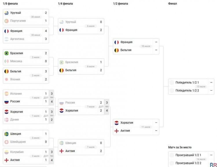 Полуфинал ЧМ по футболу 2018: расписание, кто с кем играет