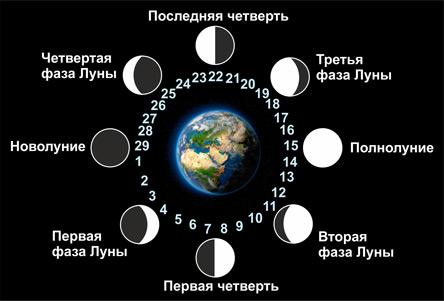 Новолуние и Полнолуние в июле 2018: влияние луны на человека