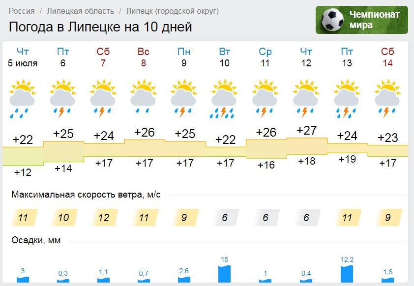 Жарко, но дождливо будет в Липецке (прогноз погоды на выходные)