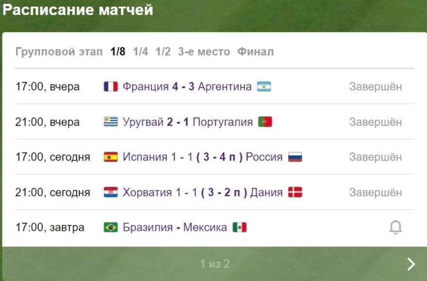 Когда и во сколько играют Россия – Хорватия 2018