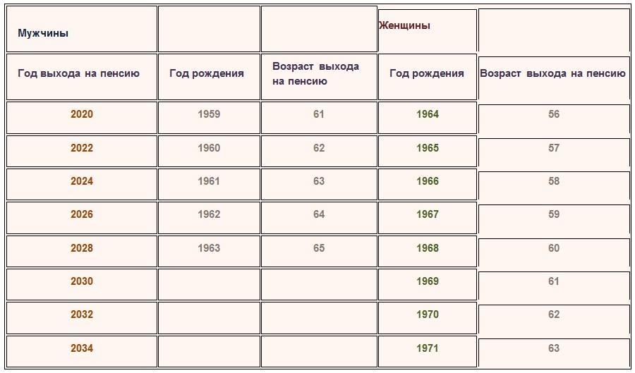 Пенсионная реформа в России 2018, последние новости