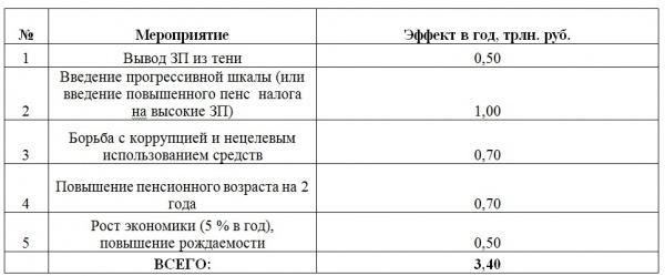 """Семь альтернатив пенсионной """"реформе"""""""