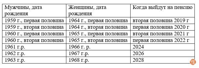 Пенсионная реформа в России 2018 – последние новости
