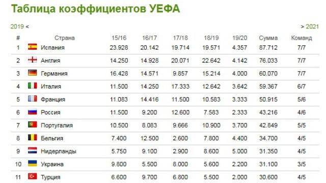 Таблица коэффициентов рейтинга УЕФА