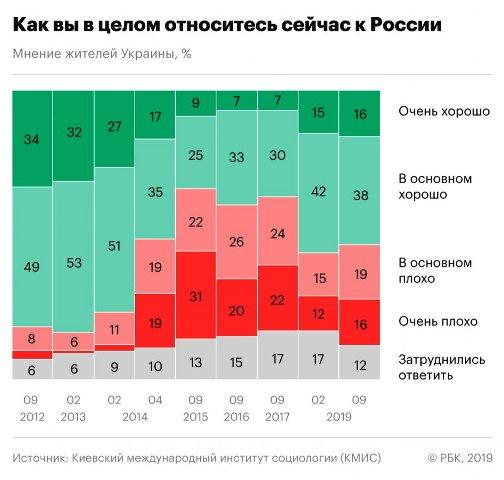 Отношения жителей России и Украины. Последний соцопрос