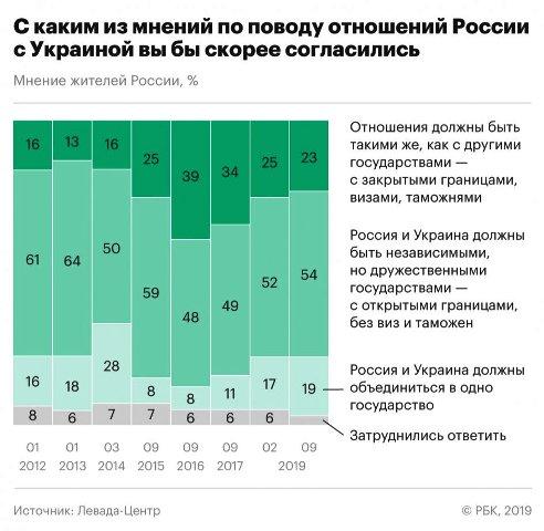 Остальные 19% выступили за объединение стран в одно государство — это рекордная с марта 2014 года доля (тогда объединение упоминали 28%).
