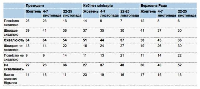 Рейтинг Зеленского рухнул вниз