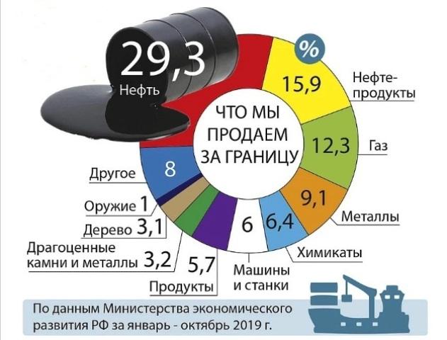 Какова роль нефти в истории России?