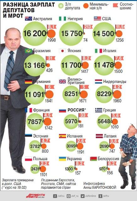 В каких странах самая большая депутатская зарплата относительно МРОТ?