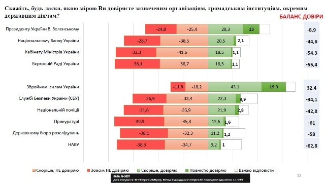 Уровень доверия к Зеленскому за год упал на 43% и впервые стал негативным – опрос
